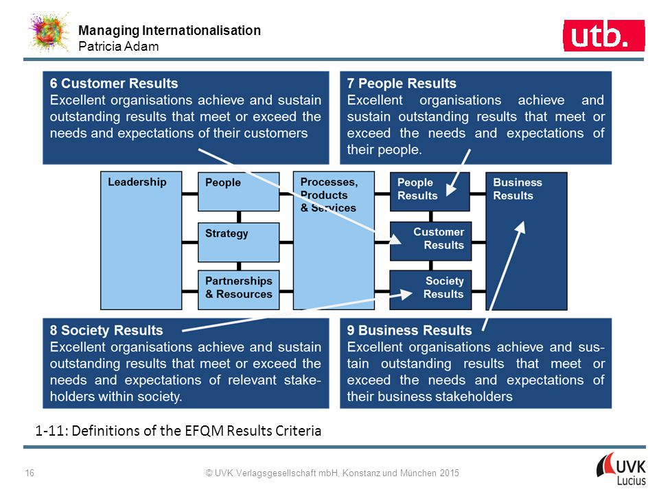 Managing Internationalisation Patricia Adam © UVK Verlagsgesellschaft mbH, Konstanz und München 2015 16 1 ‑ 11: Definitions of the EFQM Results Criter