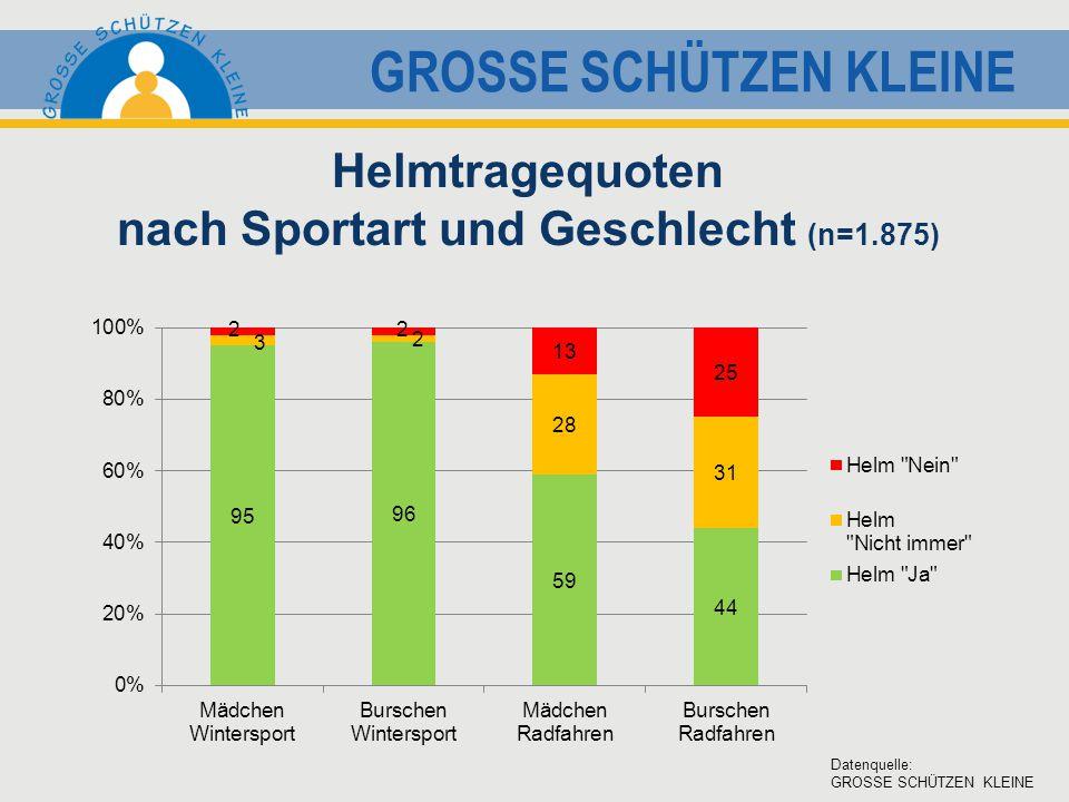 GROSSE SCHÜTZEN KLEINE Helmtragequoten nach Sportart und Geschlecht (n=1.875) Datenquelle: GROSSE SCHÜTZEN KLEINE