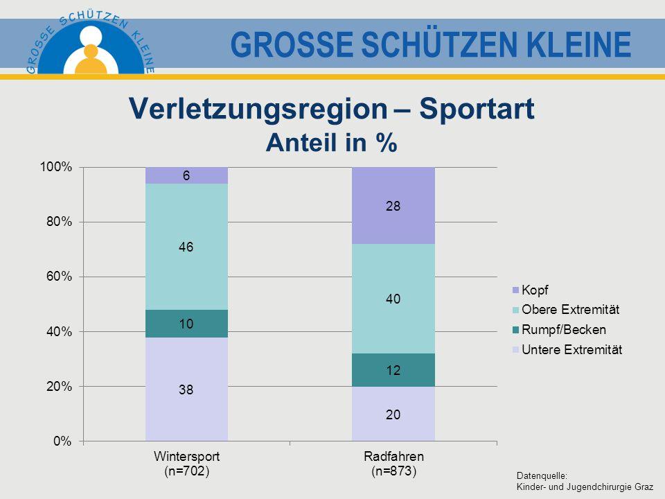 GROSSE SCHÜTZEN KLEINE Verletzungsregion – Sportart Anteil in % Datenquelle: Kinder- und Jugendchirurgie Graz