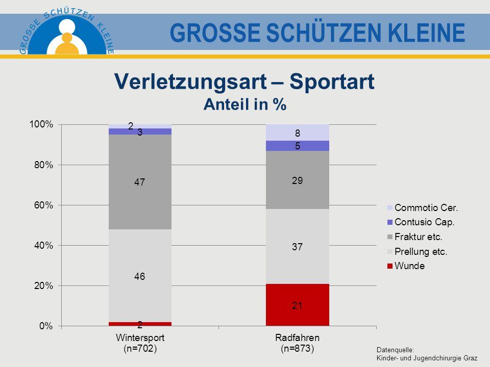 GROSSE SCHÜTZEN KLEINE Verletzungsart – Sportart Anteil in % Datenquelle: Kinder- und Jugendchirurgie Graz