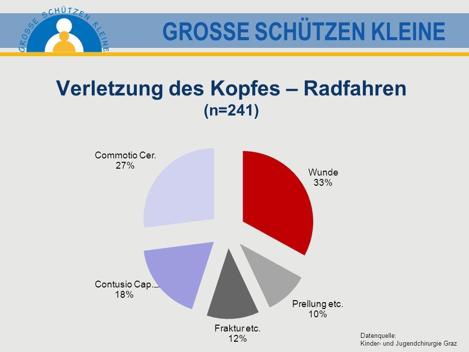 GROSSE SCHÜTZEN KLEINE Verletzung des Kopfes – Radfahren (n=241) Datenquelle: Kinder- und Jugendchirurgie Graz