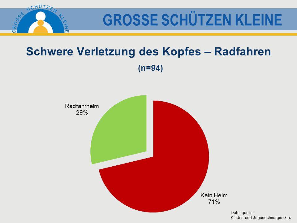 GROSSE SCHÜTZEN KLEINE Schwere Verletzung des Kopfes – Radfahren (n=94) Datenquelle: Kinder- und Jugendchirurgie Graz