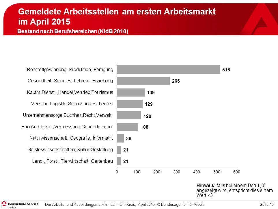 Seite 16 Gemeldete Arbeitsstellen am ersten Arbeitsmarkt im April 2015 April 2015 Der Arbeits- und Ausbildungsmarkt im Lahn-Dill-Kreis, April 2015, ©
