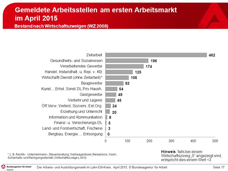 Seite 17 Gemeldete Arbeitsstellen am ersten Arbeitsmarkt im April 2015 April 2015 Der Arbeits- und Ausbildungsmarkt im Lahn-Dill-Kreis, April 2015, ©