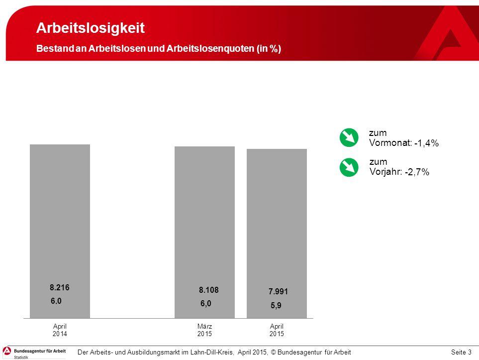 Seite 3 Arbeitslosigkeit Bestand an Arbeitslosen und Arbeitslosenquoten (in %) Der Arbeits- und Ausbildungsmarkt im Lahn-Dill-Kreis, April 2015, © Bun
