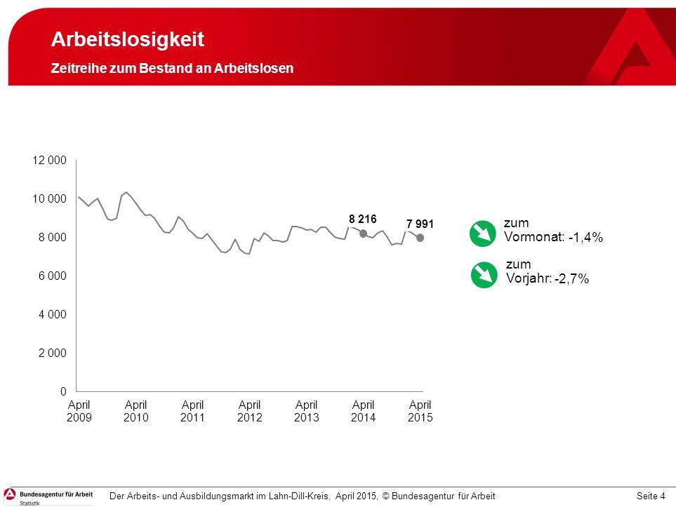 Seite 4 Arbeitslosigkeit Zeitreihe zum Bestand an Arbeitslosen Der Arbeits- und Ausbildungsmarkt im Lahn-Dill-Kreis, April 2015, © Bundesagentur für A