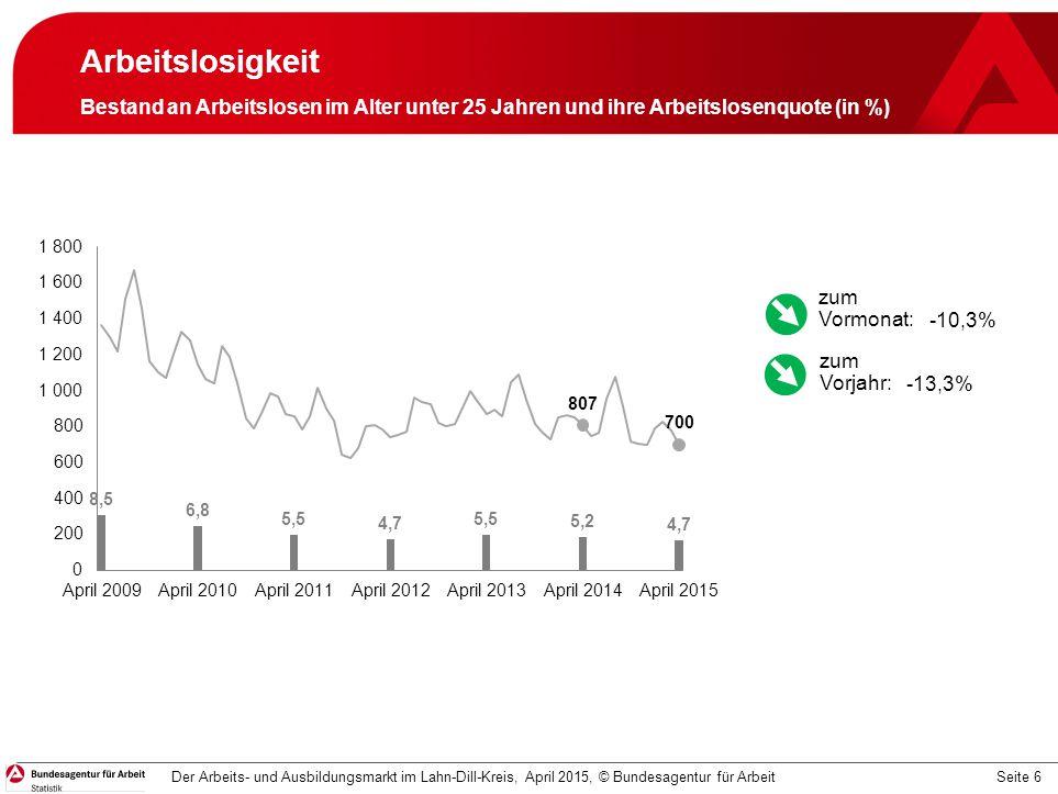 Seite 6 Arbeitslosigkeit Bestand an Arbeitslosen im Alter unter 25 Jahren und ihre Arbeitslosenquote (in %) Der Arbeits- und Ausbildungsmarkt im Lahn-