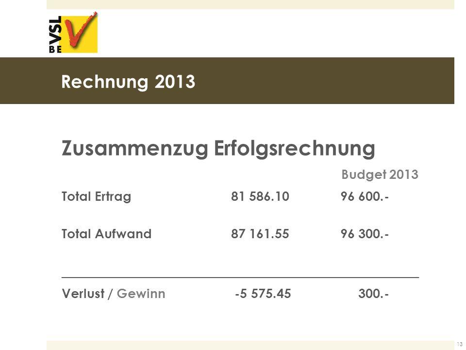 Rechnung 2013 Zusammenzug Erfolgsrechnung Budget 2013 Total Ertrag81 586.1096 600.- Total Aufwand87 161.5596 300.- _______________________________________________________ Verlust / Gewinn -5 575.45 300.- 13