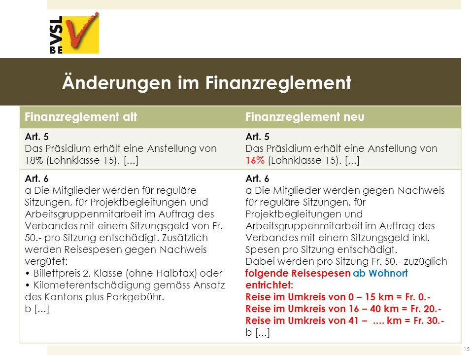 Änderungen im Finanzreglement Finanzreglement altFinanzreglement neu Art.