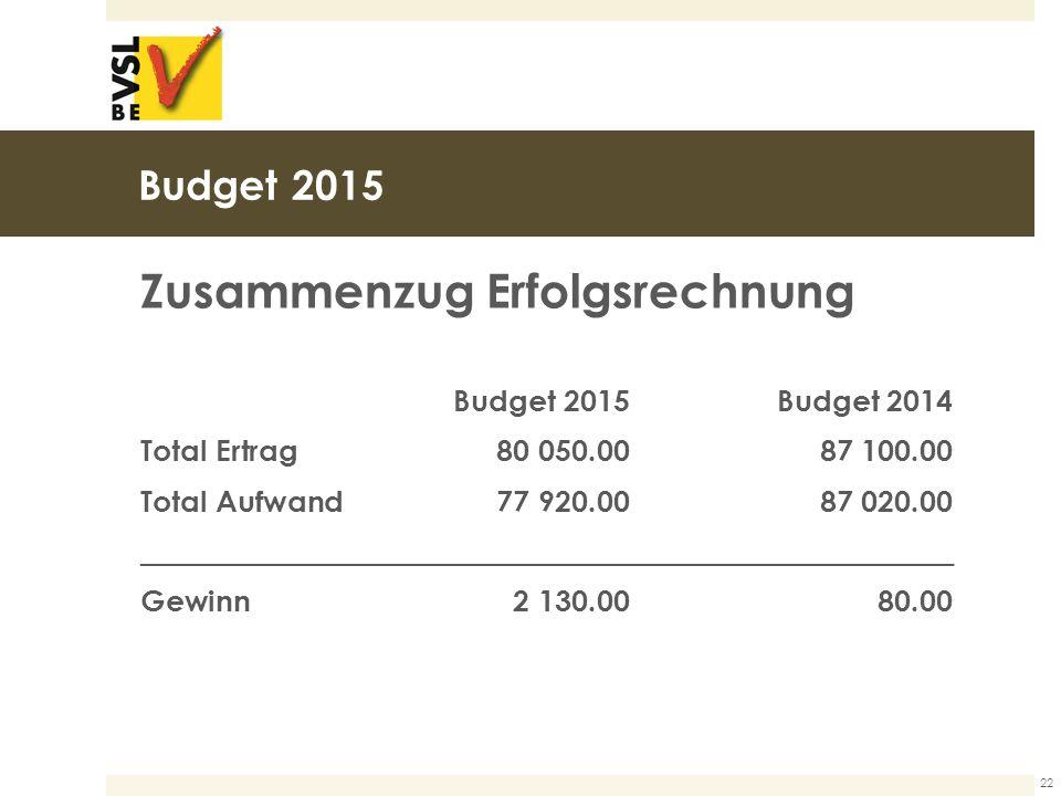 Budget 2015 Zusammenzug Erfolgsrechnung Budget 2015Budget 2014 Total Ertrag80 050.0087 100.00 Total Aufwand77 920.0087 020.00 _______________________________________________________ Gewinn 2 130.00 80.00 22