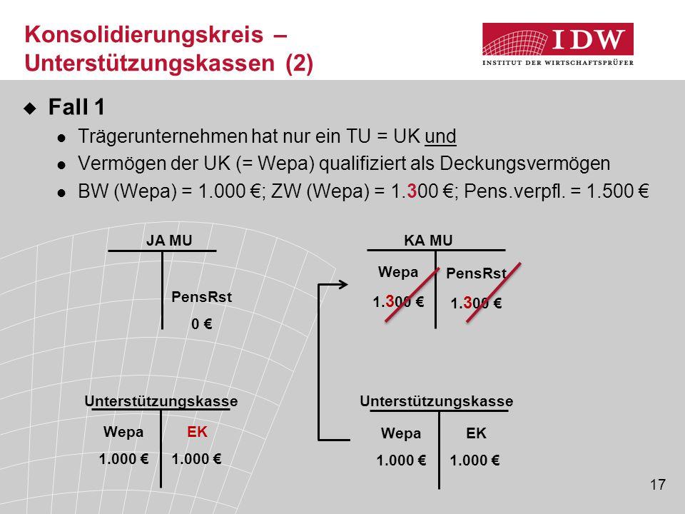 17  Fall 1 Trägerunternehmen hat nur ein TU = UK und Vermögen der UK (= Wepa) qualifiziert als Deckungsvermögen BW (Wepa) = 1.000 €; ZW (Wepa) = 1.30