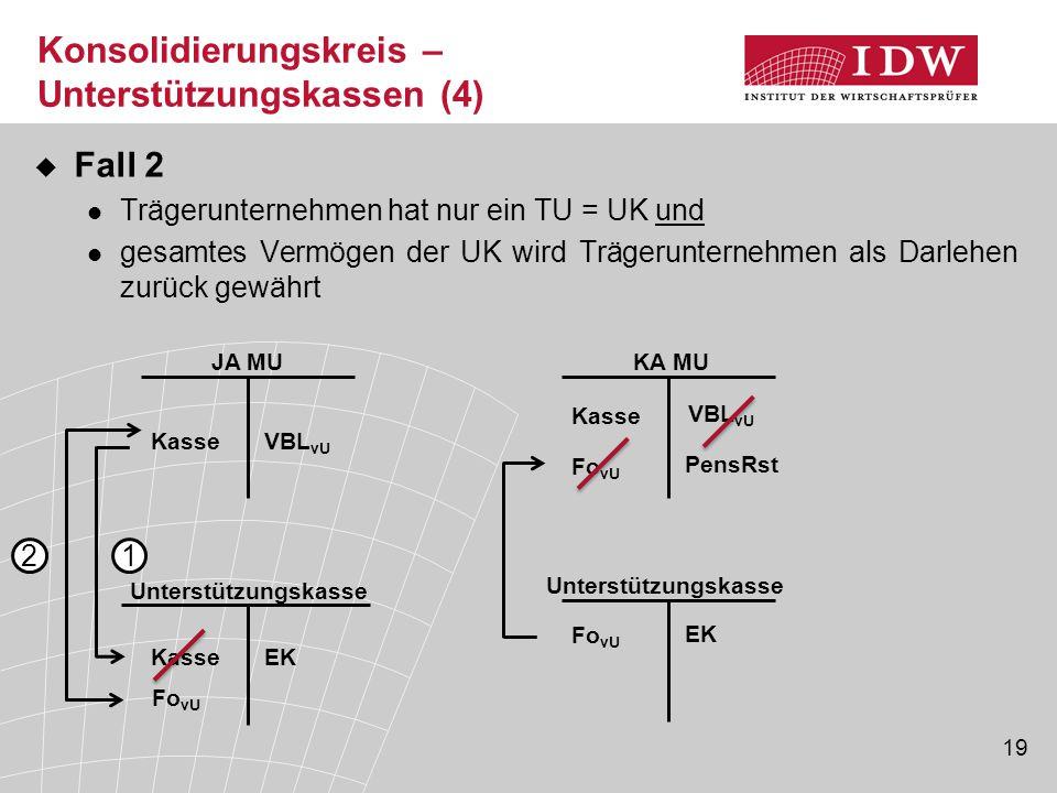 19  Fall 2 Trägerunternehmen hat nur ein TU = UK und gesamtes Vermögen der UK wird Trägerunternehmen als Darlehen zurück gewährt Fo vU Unterstützungs