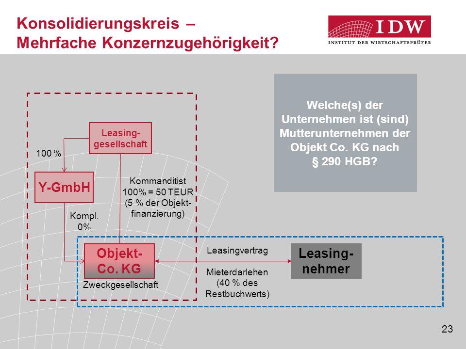 23 Leasing- gesellschaft Y-GmbH Objekt- Co. KG Kommanditist 100% = 50 TEUR (5 % der Objekt- finanzierung) Kompl. 0% Leasing- nehmer Leasingvertrag Mie