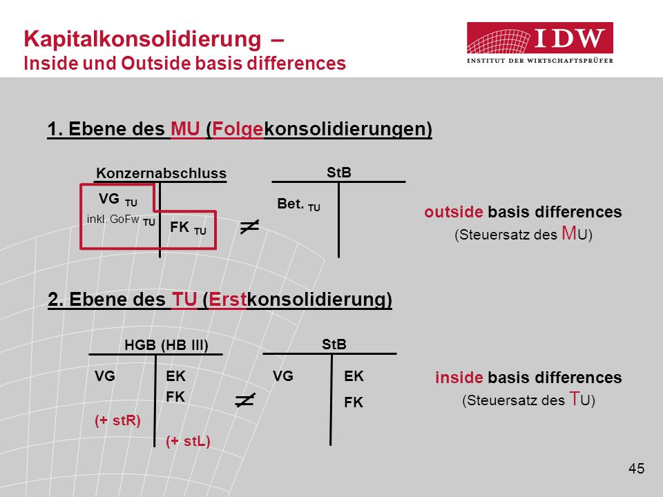45 Kapitalkonsolidierung – Inside und Outside basis differences FK (+ stL) VG (+ stR) HGB (HB III) VG StB inside basis differences (Steuersatz des T U) EK FK 2.