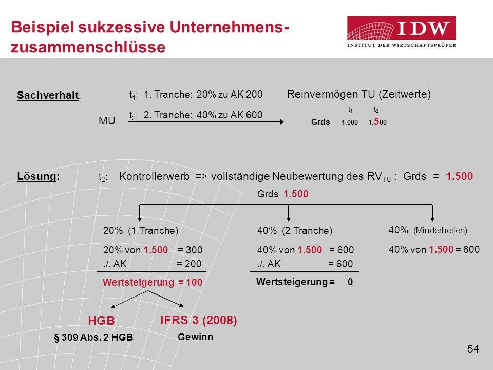54 Beispiel sukzessive Unternehmens- zusammenschlüsse t 1 t 2 Grds 1.000 1. 5 00 t 1 : 1. Tranche: 20% zu AK 200 t 2 : 2. Tranche: 40% zu AK 600 MU Re