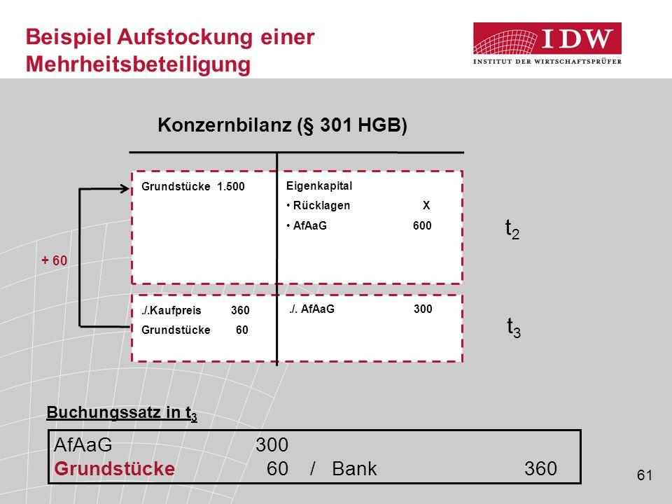 61 Grundstücke 1.500 Eigenkapital Rücklagen X AfAaG 600 Konzernbilanz (§ 301 HGB)./.Kaufpreis 360 Grundstücke 60./. AfAaG 300 + 60 Beispiel Aufstockun