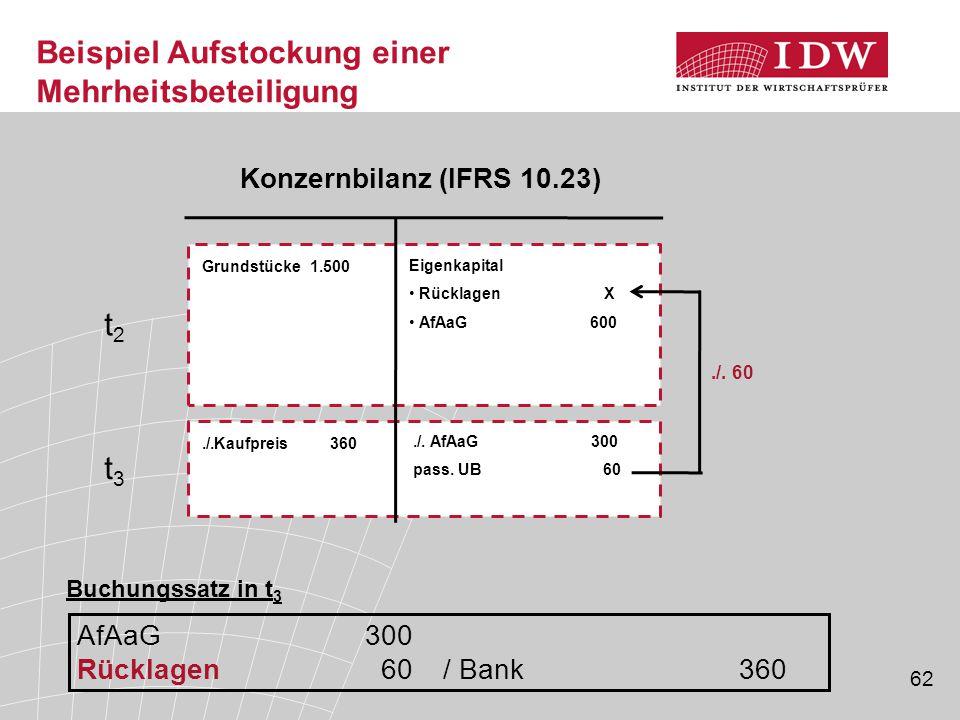 62 Grundstücke 1.500 Eigenkapital Rücklagen X AfAaG 600 Konzernbilanz (IFRS 10.23)./.Kaufpreis 360./. AfAaG 300 pass. UB 60./. 60 Beispiel Aufstockung