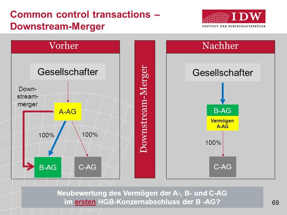 69 Vorher A-AG B-AG 100% Gesellschafter Nachher B-AG C-AG 100% C-AG 100% Downstream-Merger Vermögen A-AG Gesellschafter Neubewertung des Vermögen der