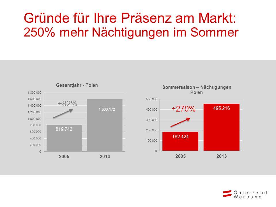 Ein Winter voller Lebensfreude Ankommen und Aufleben Winter 2014/2015 Markt XY Gründe für Ihre Präsenz am Markt: 250% mehr Nächtigungen im Sommer +270% +82%