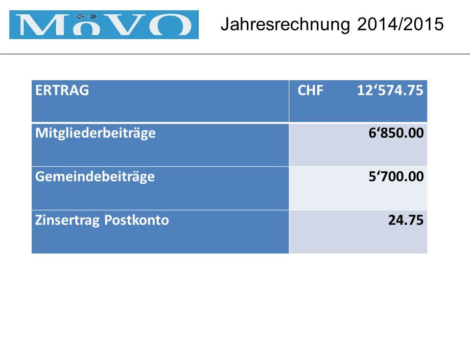 Jahresrechnung 2014/2015 ERTRAGCHF 12'574.75 Mitgliederbeiträge6'850.00 Gemeindebeiträge5'700.00 Zinsertrag Postkonto24.75