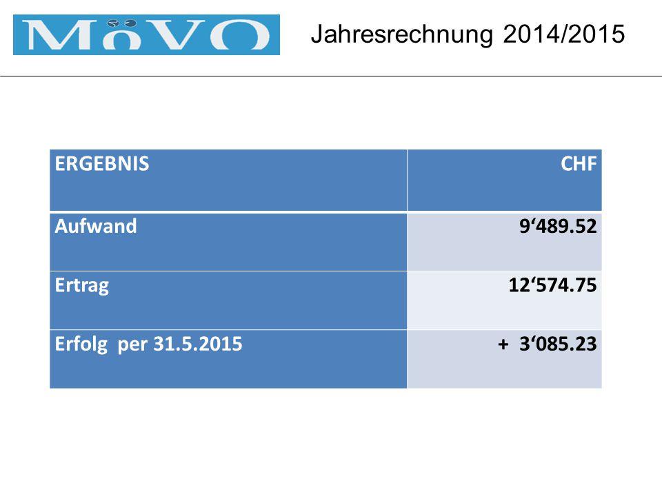 Jahresrechnung 2014/2015 ERGEBNISCHF Aufwand9'489.52 Ertrag12'574.75 Erfolg per 31.5.2015 + 3'085.23