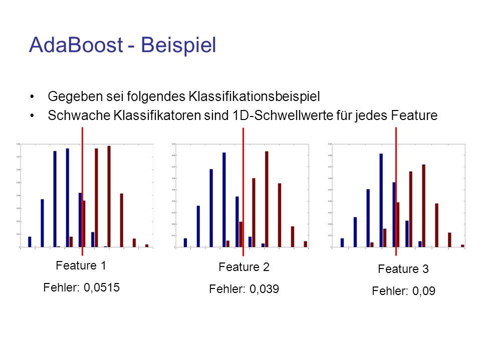 AdaBoost - Beispiel Gegeben sei folgendes Klassifikationsbeispiel Schwache Klassifikatoren sind 1D-Schwellwerte für jedes Feature Feature 1 Fehler: 0,