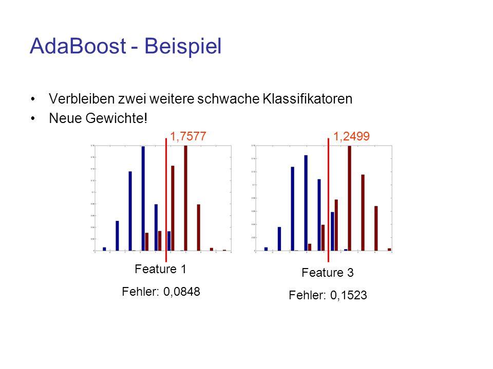 AdaBoost - Beispiel Verbleiben zwei weitere schwache Klassifikatoren Neue Gewichte! Feature 1 Fehler: 0,0848 Feature 3 Fehler: 0,1523 1,75771,2499