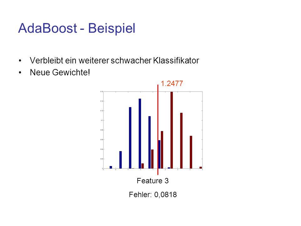 AdaBoost - Beispiel Verbleibt ein weiterer schwacher Klassifikator Neue Gewichte! Feature 3 Fehler: 0,0818 1.2477