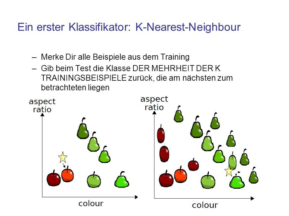 Ein erster Klassifikator: K-Nearest-Neighbour –Merke Dir alle Beispiele aus dem Training –Gib beim Test die Klasse DER MEHRHEIT DER K TRAININGSBEISPIE