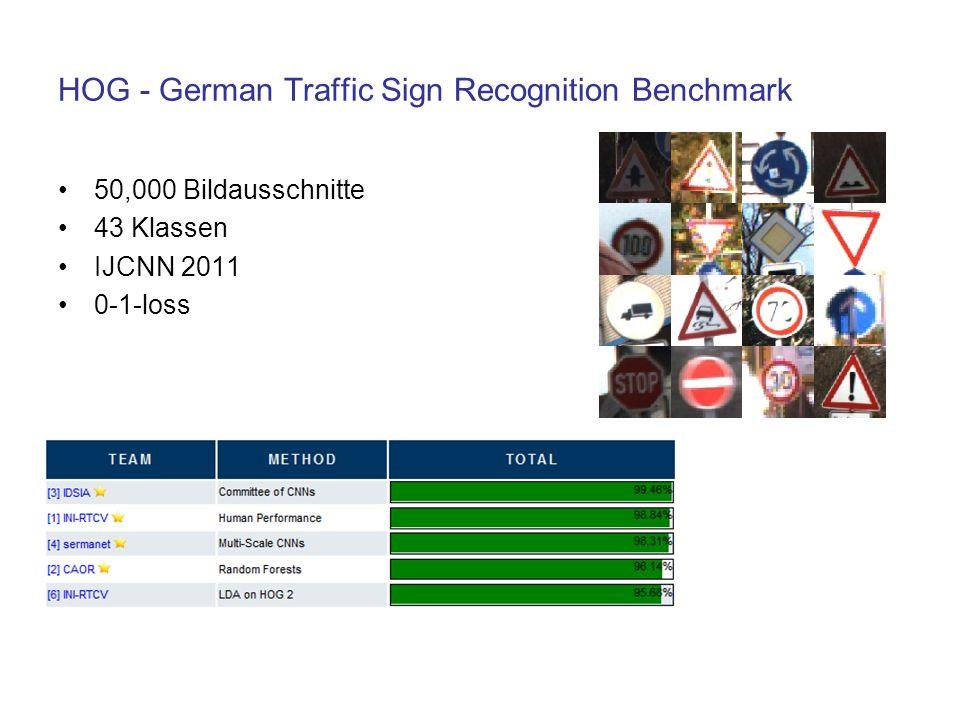 HOG - German Traffic Sign Recognition Benchmark 50,000 Bildausschnitte 43 Klassen IJCNN 2011 0-1-loss