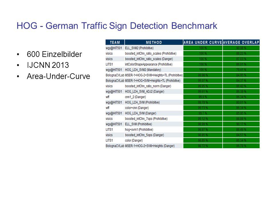 HOG - German Traffic Sign Detection Benchmark 600 Einzelbilder IJCNN 2013 Area-Under-Curve