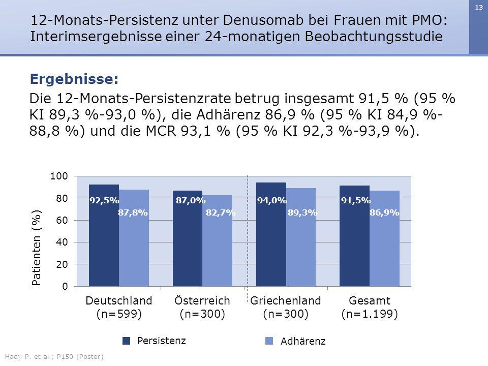 13 12-Monats-Persistenz unter Denusomab bei Frauen mit PMO: Interimsergebnisse einer 24-monatigen Beobachtungsstudie Hadji P. et al.; P150 (Poster) Er