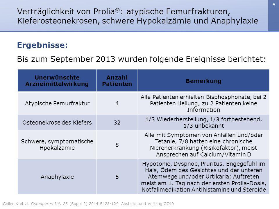 4 Ergebnisse: Bis zum September 2013 wurden folgende Ereignisse berichtet: Unerwünschte Arzneimittelwirkung Anzahl Patienten Bemerkung Atypische Femur