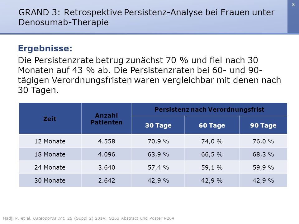 8 Die Persistenzrate betrug zunächst 70 % und fiel nach 30 Monaten auf 43 % ab. Die Persistenzraten bei 60- und 90- tägigen Verordnungsfristen waren v