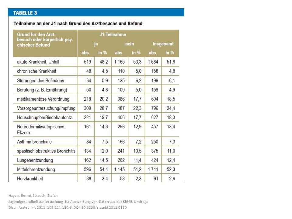 Hagen, Bernd; Strauch, Stefan Jugendgesundheitsuntersuchung J1: Auswertung von Daten aus der KiGGS-Umfrage Dtsch Arztebl Int 2011; 108(11): 180-6; DOI