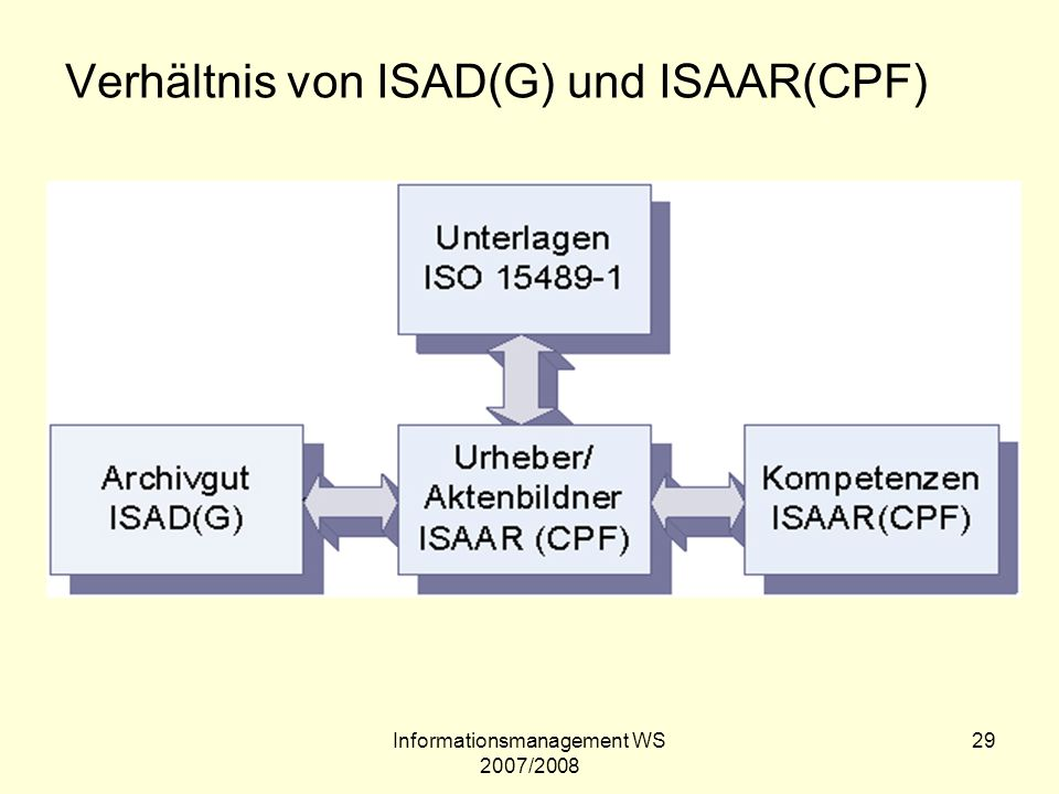 Informationsmanagement WS 2007/2008 29 Verhältnis von ISAD(G) und ISAAR(CPF)