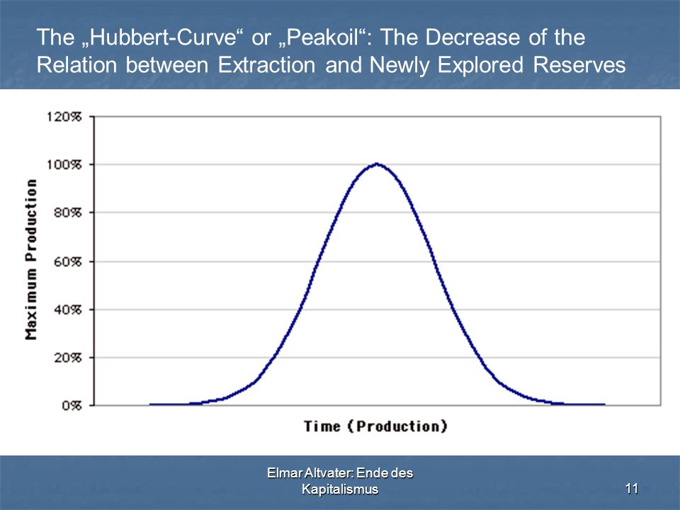 "Elmar Altvater: Ende des Kapitalismus11 The ""Hubbert-Curve or ""Peakoil : The Decrease of the Relation between Extraction and Newly Explored Reserves"