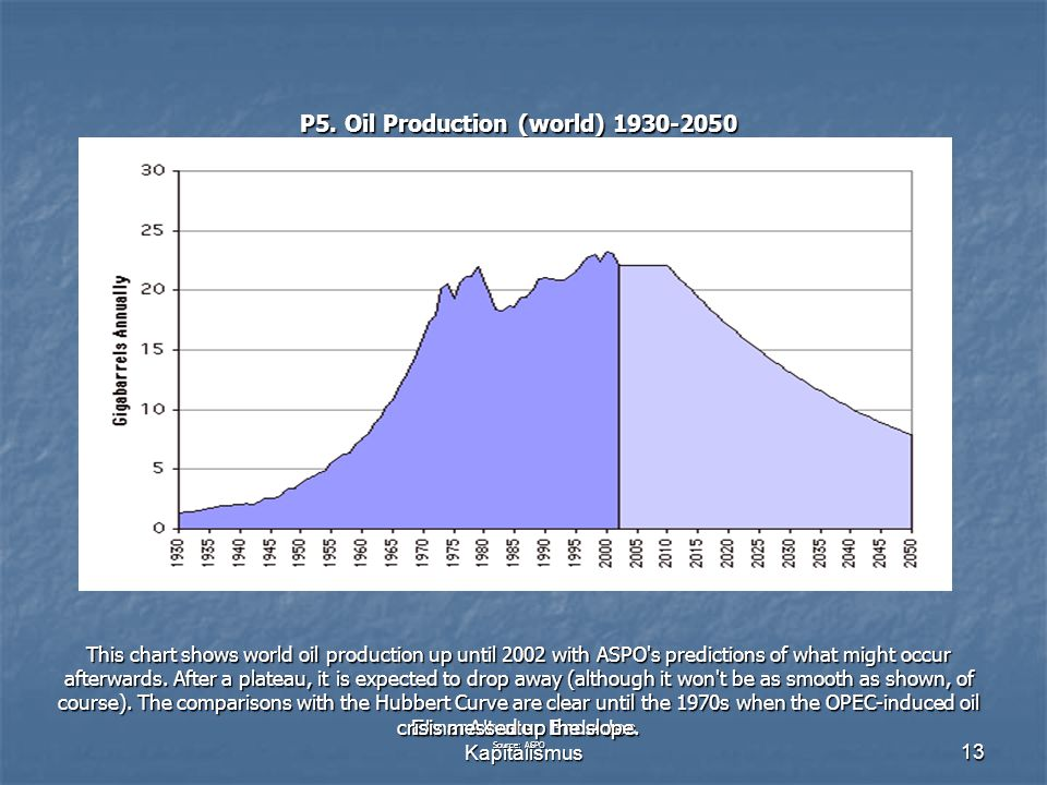 Elmar Altvater: Ende des Kapitalismus13 P5. Oil Production (world) 1930-2050 This chart shows world oil production up until 2002 with ASPO's predictio