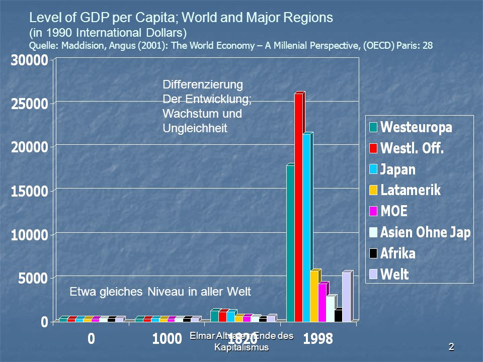 Elmar Altvater: Ende des Kapitalismus2 Level of GDP per Capita; World and Major Regions (in 1990 International Dollars) Quelle: Maddision, Angus (2001): The World Economy – A Millenial Perspective, (OECD) Paris: 28 Etwa gleiches Niveau in aller Welt Differenzierung Der Entwicklung; Wachstum und Ungleichheit