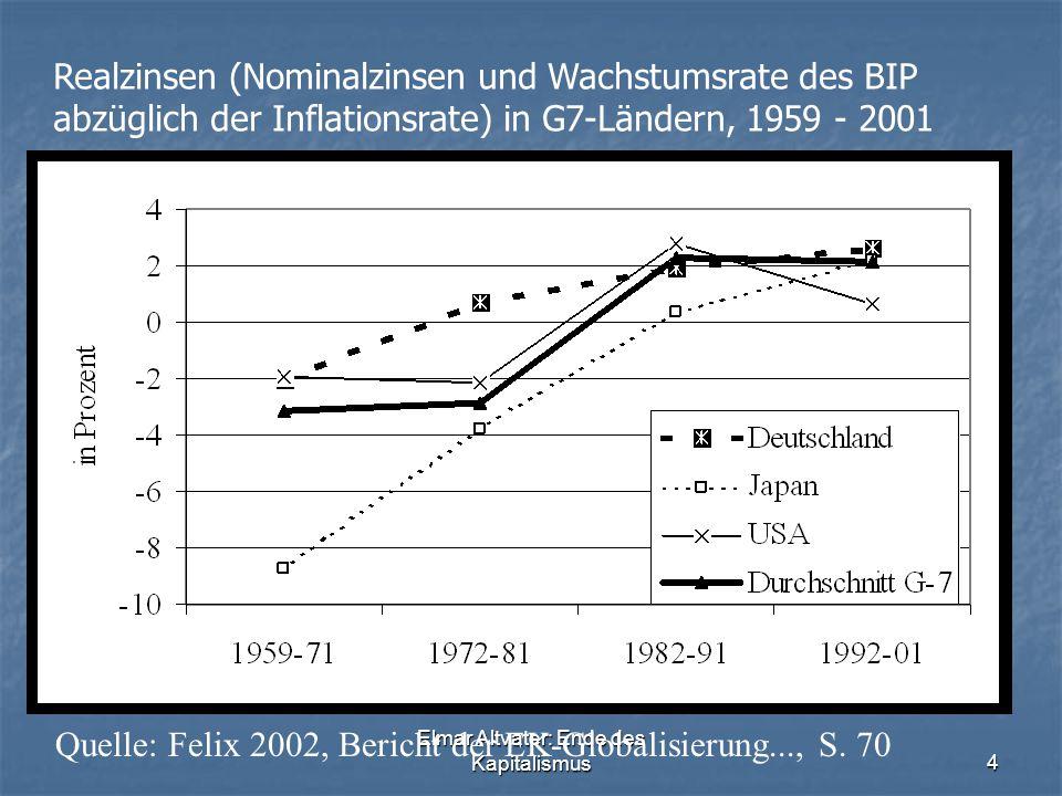 Elmar Altvater: Ende des Kapitalismus4 Realzinsen (Nominalzinsen und Wachstumsrate des BIP abzüglich der Inflationsrate) in G7-Ländern, 1959 - 2001 Quelle: Felix 2002, Bericht der EK-Globalisierung..., S.