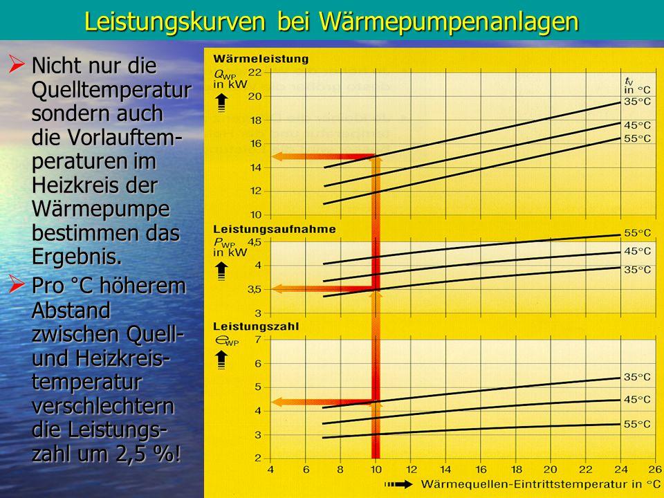 10 Leistungskurven bei Wärmepumpenanlagen  Nicht nur die Quelltemperatur sondern auch die Vorlauftem- peraturen im Heizkreis der Wärmepumpe bestimmen