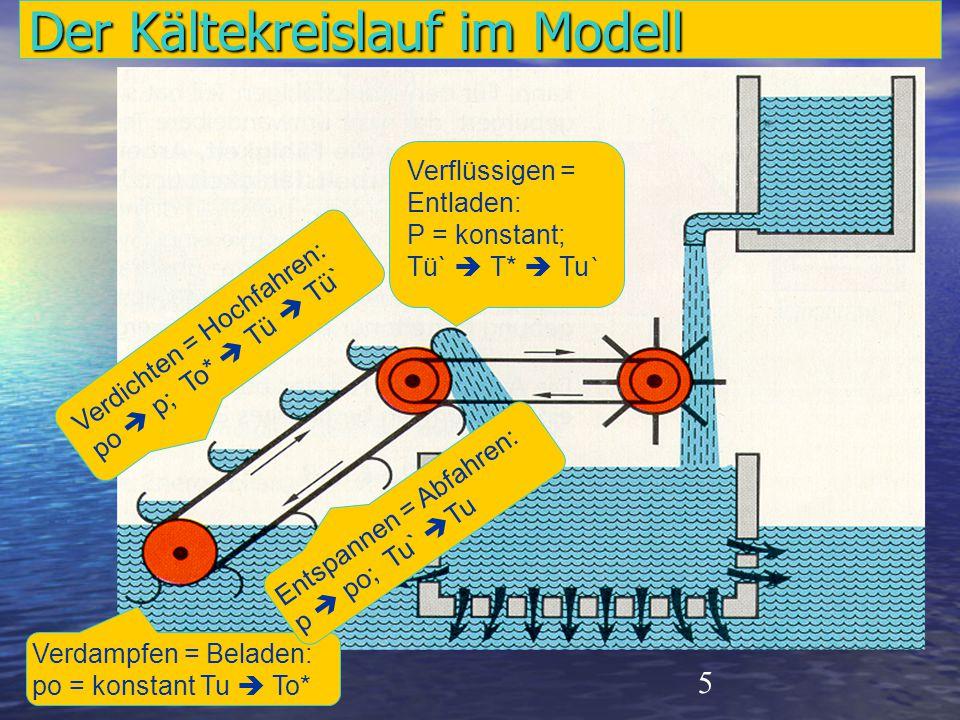 5 Der Kältekreislauf im Modell Verdampfen = Beladen: po = konstant Tu  To* Verdichten = Hochfahren: po  p; To*  Tü  Tü` Verflüssigen = Entladen: P