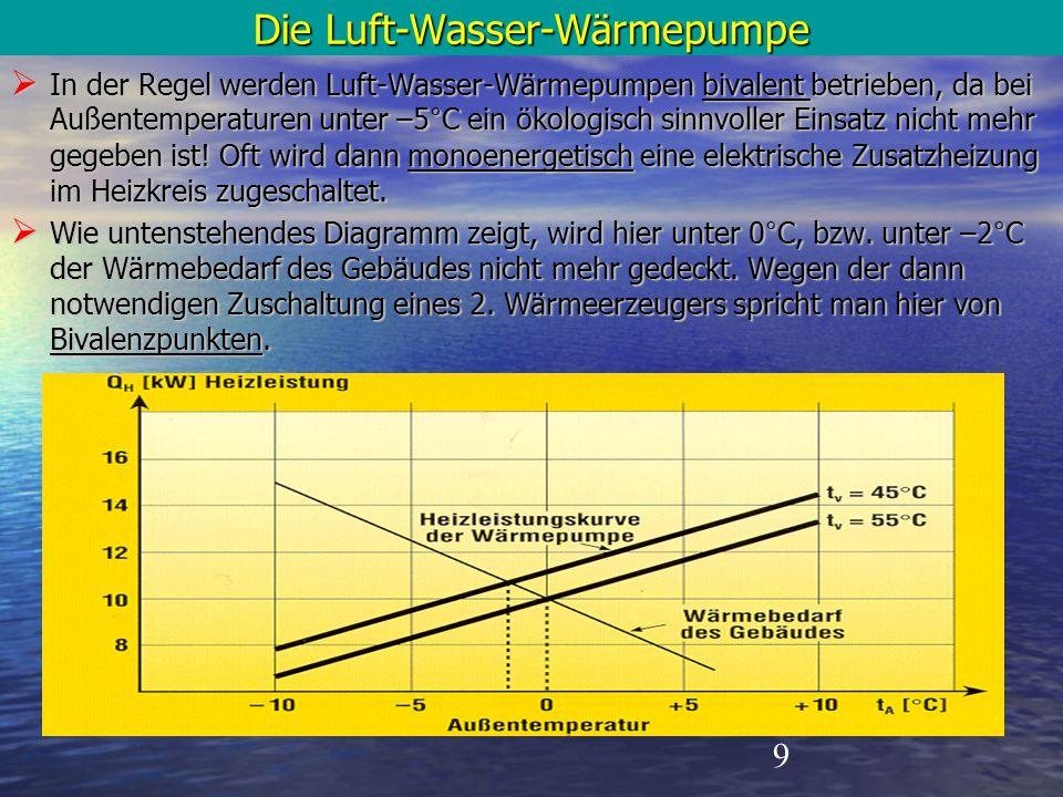 9 Die Luft-Wasser-Wärmepumpe  In der Regel werden Luft-Wasser-Wärmepumpen bivalent betrieben, da bei Außentemperaturen unter –5°C ein ökologisch sinn