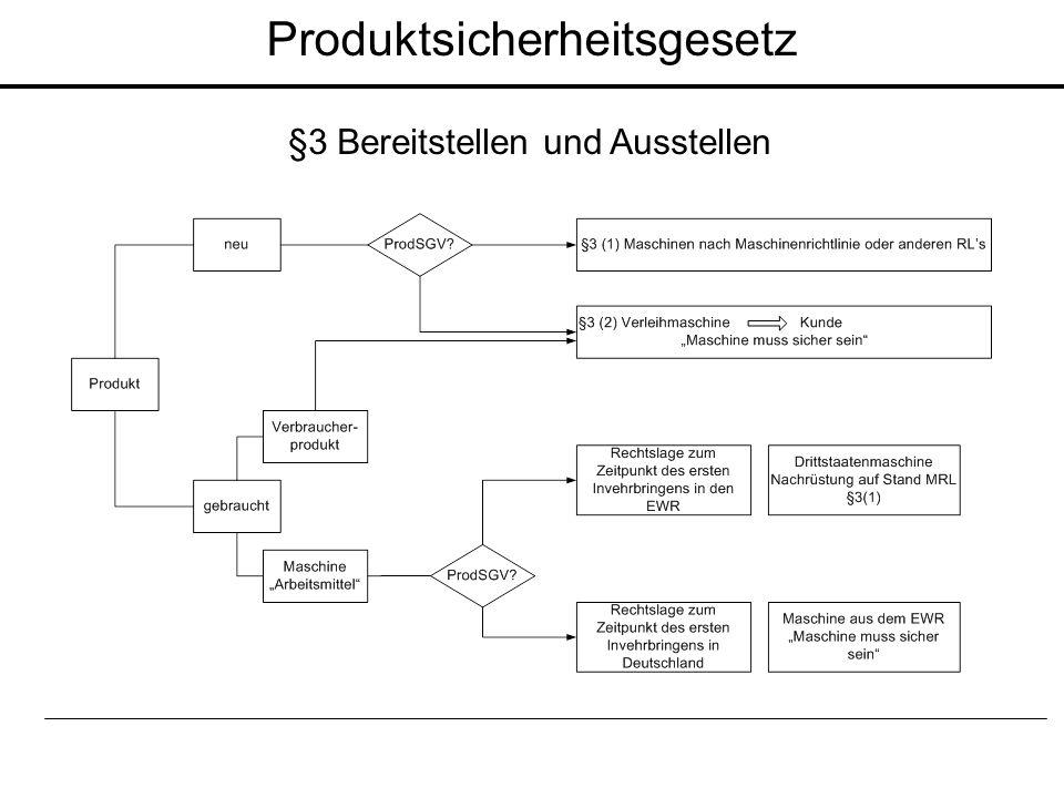 Produktsicherheitsgesetz §3 Bereitstellen und Ausstellen