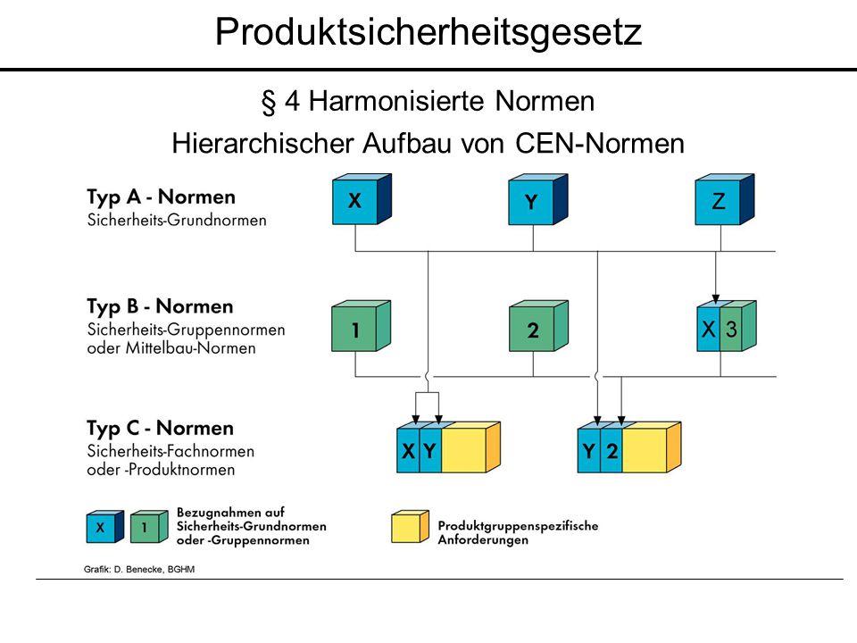 Produktsicherheitsgesetz Hierarchischer Aufbau von CEN-Normen § 4 Harmonisierte Normen