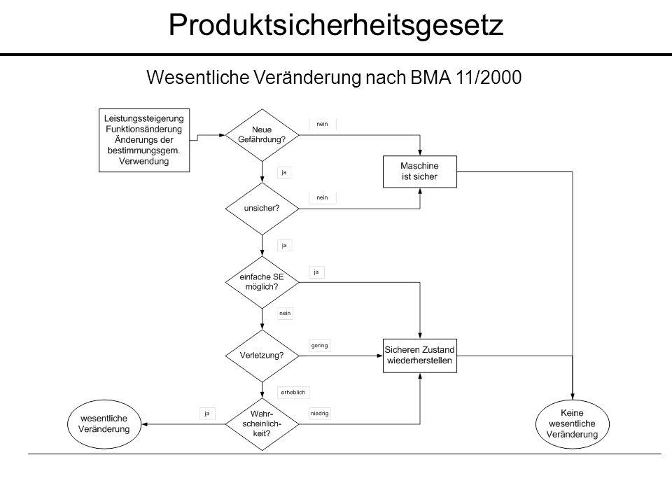 Wesentliche Veränderung nach BMA 11/2000