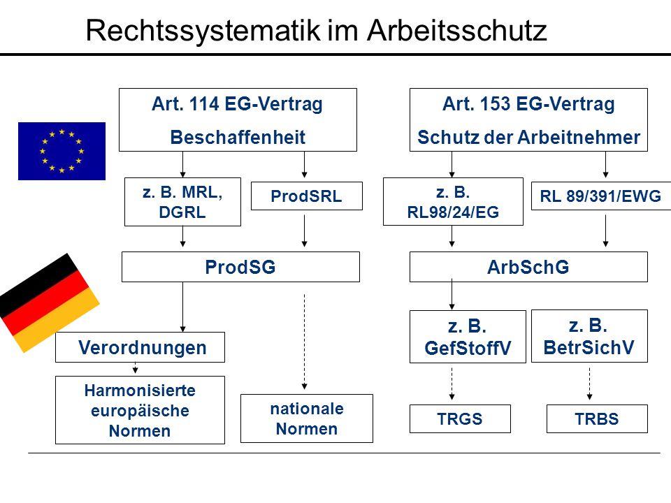 Rechtssystematik im Arbeitsschutz Art. 114 EG-Vertrag Beschaffenheit Art. 153 EG-Vertrag Schutz der Arbeitnehmer ProdSRL z. B. GefStoffV ProdSG Verord