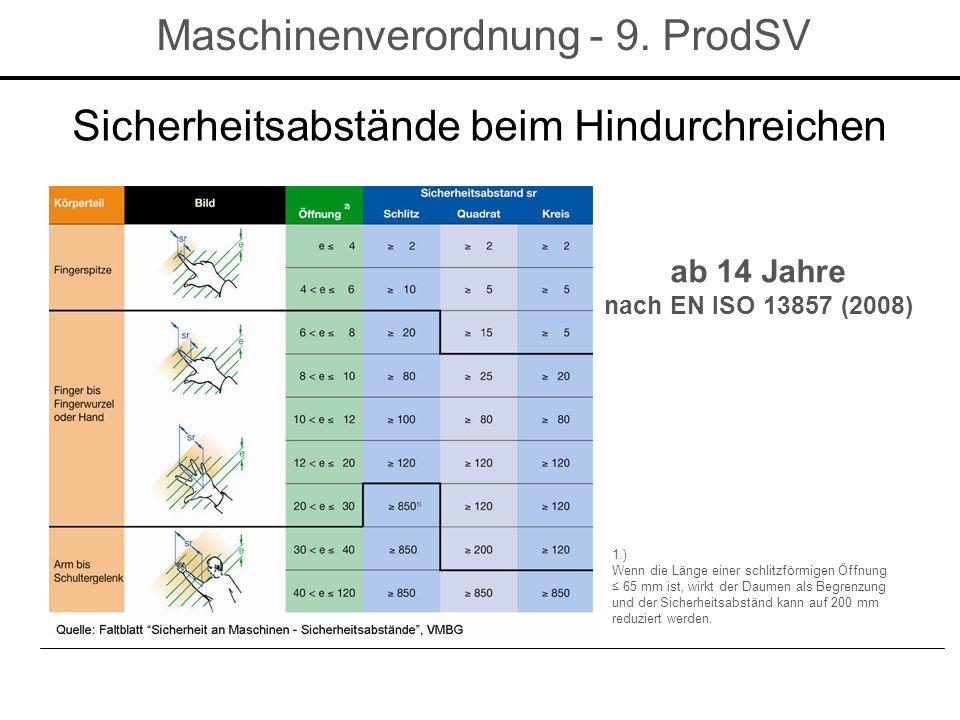 Maschinenverordnung - 9. ProdSV ab 14 Jahre nach EN ISO 13857 (2008) 1.) Wenn die Länge einer schlitzförmigen Öffnung ≤ 65 mm ist, wirkt der Daumen al
