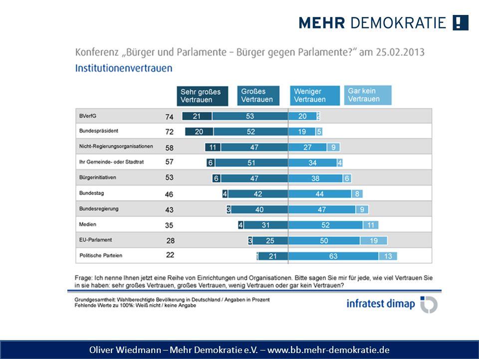 Oliver Wiedmann – Mehr Demokratie e.V. – www.bb.mehr-demokratie.de