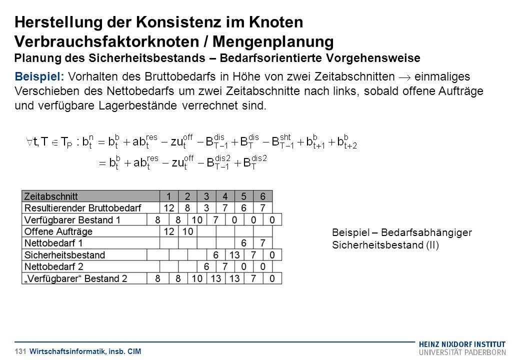 Herstellung der Konsistenz im Knoten Verbrauchsfaktorknoten / Mengenplanung Planung des Sicherheitsbestands – Bedarfsorientierte Vorgehensweise Wirtsc